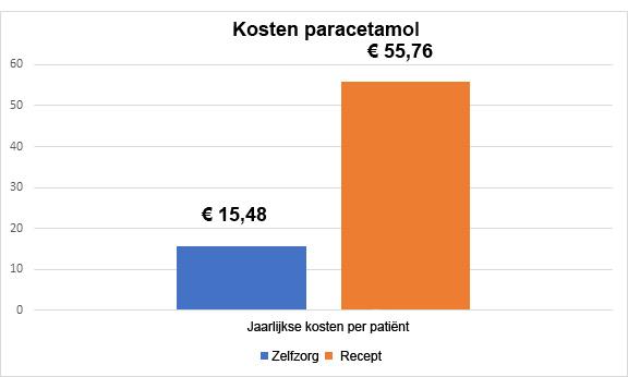 Kosten paracetamol